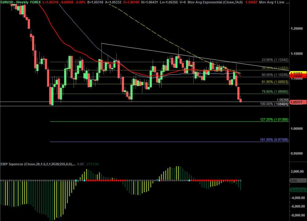 Obchod týdne: Short FXE nebo EUR/USD