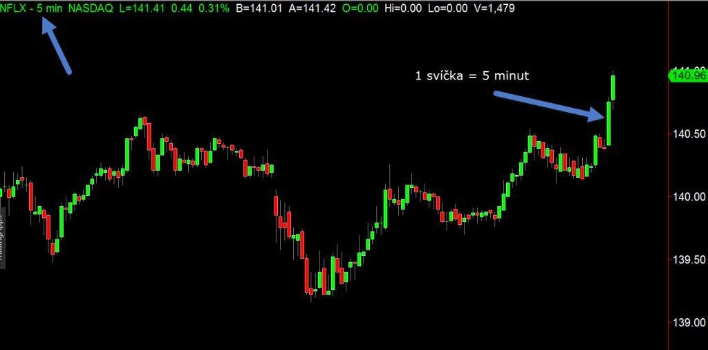 5 minutový graf