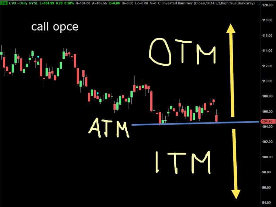 call opce itm atm otm