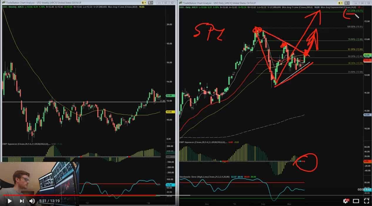 Toto sleduji na S&P500. Týdenní výhled na akciový trh.