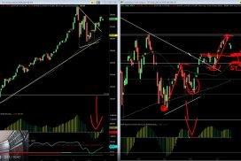 Čeká nás dnes na akciových trzích výplach?