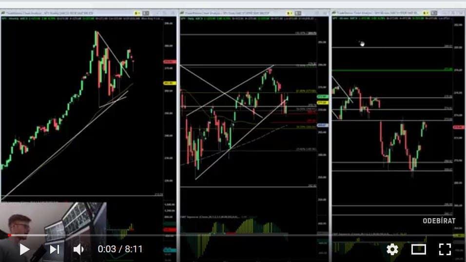 Shrnutí týdne a klíčové úrovně na akciích