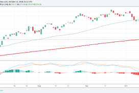 Co to je Moving Average Convergence Divergence (MACD)? Trading Terminologie!