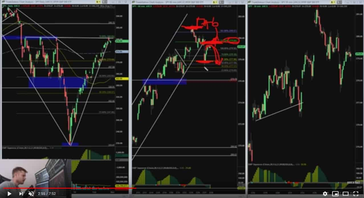 Tento pattern aktuálně sleduji na S&P 500