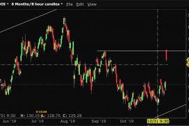 +41 400 Kč na diagonálním spreadu na DIS přes earnings